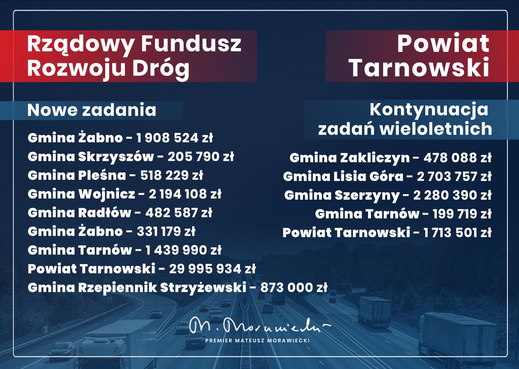 Gmina Tarnów. Będą nowe drogi - kolejne duże środki zewnętrzne dla gminy Tarnów